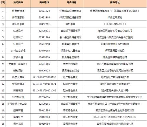 北京农商银行信用卡,帝都美好生活的标配